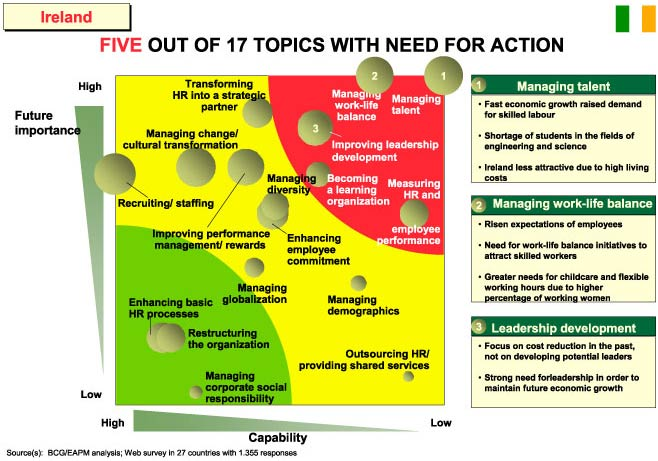 Five out of 17 topics with need for action