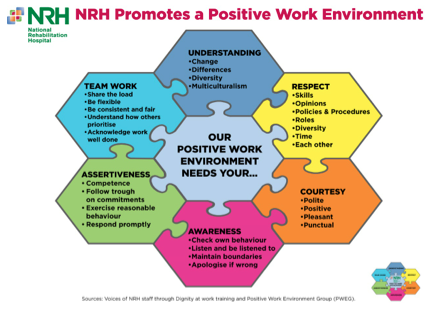 This diagram has been created from staff feedback received through the NRH Dignity at Work Training.