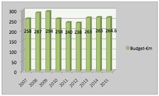 Figure 1:  Cork University Hospital Budget 2007-2014