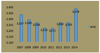 Figure 2:  Wholetime Staff Numbers Employed 2007-2014