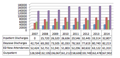 Figure 3:  Changes in Activity 2007 – 2014