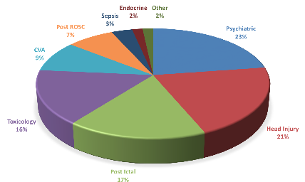 Example of Calls for Assistance with Agitated Patient Management, July 2011 and May 2014  – Total 974 Calls
